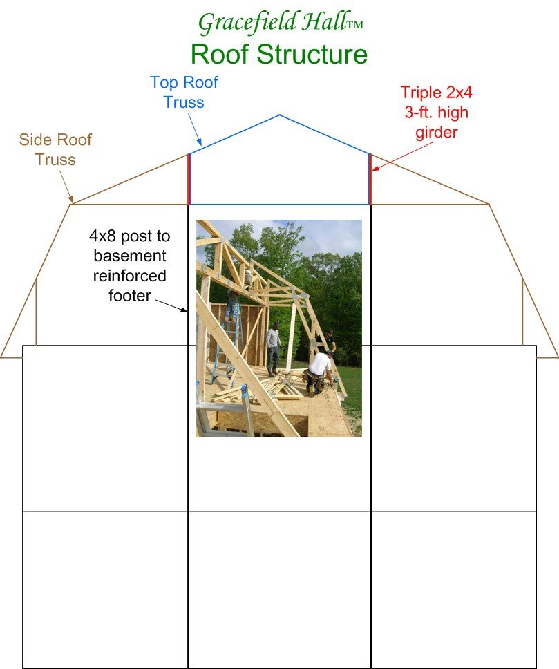 Learn About Our Unique Gambrel Roof Structure Gracefield Hall Llc